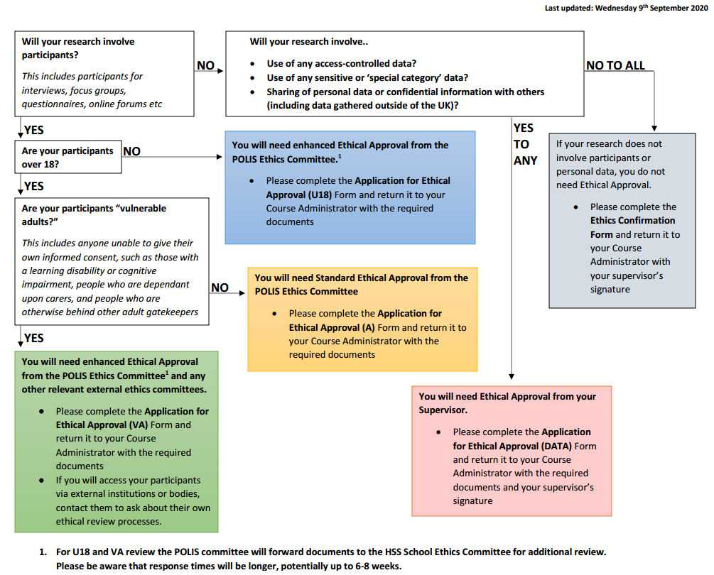 Flowchart for determining which ethical approval forms to use.