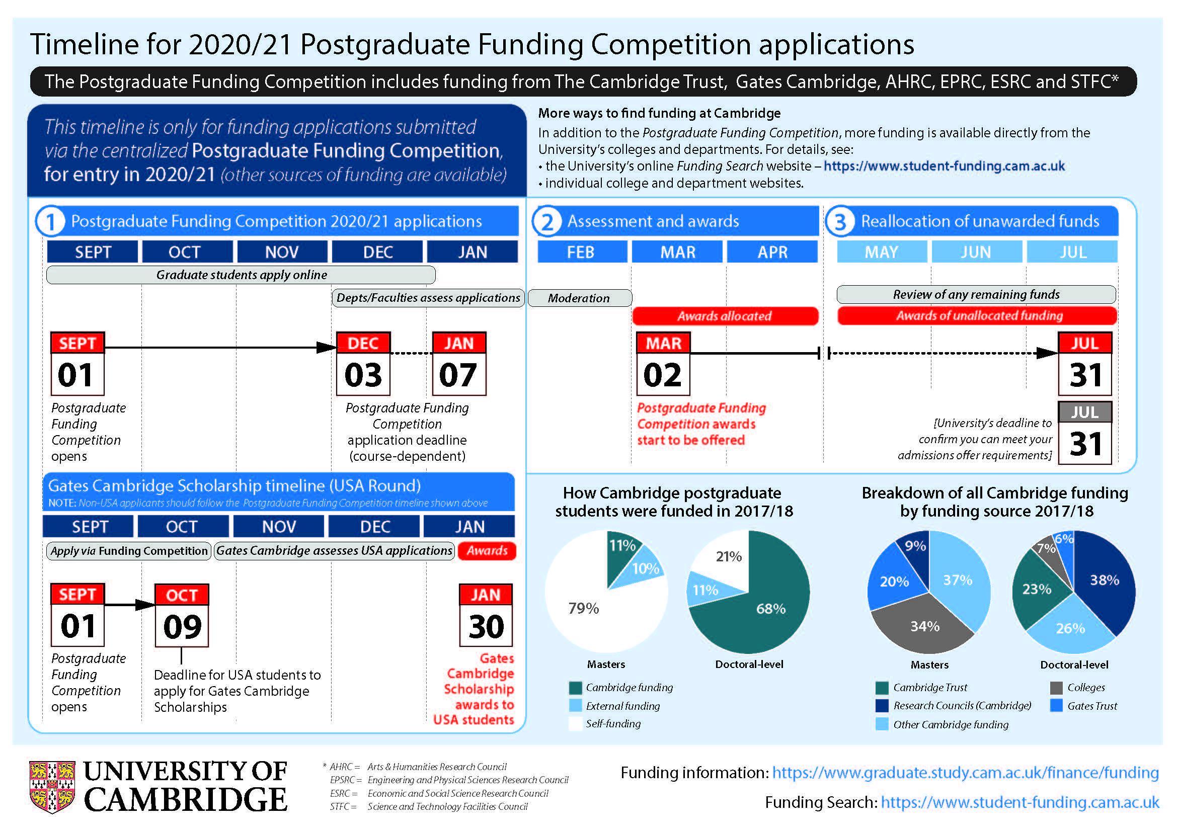 Graduate Funding Timeline JPEG